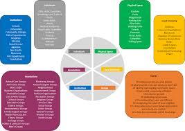 asset mapping your abundant community