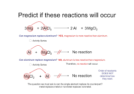 chemical equations u0026 reactions focusky