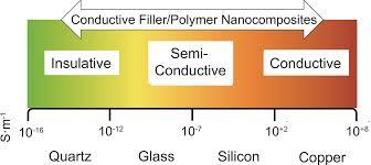 nitrogen doped carbon nanotube polymer nanocomposites towards