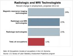 us bureau labor statistics radiologic technologist tends to patients in the community she was