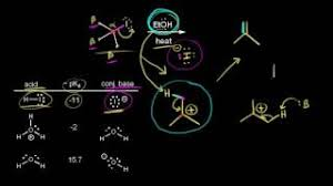 Khan Academy Periodic Table The Periodic Table Transition Metals Yt Channel Embed