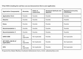 mba application resume format resume format for mba application unique hbs class of 2017 mba