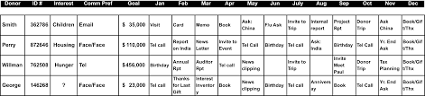 Sales Call Planning Worksheet Fundraiser Tracking Spreadsheet Laobingkaisuo Com