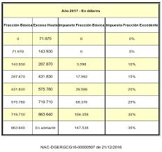 base retenciones en la fuente en colombia 2016 tabla de impuesto la renta 2016 sri ecuador