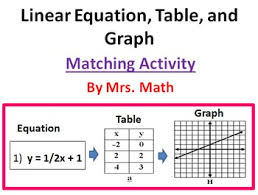 writing linear equations from a table linear equation table and graph matching activity by mrs math tpt