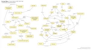 Energy Flow In Plants Concept Map Concept Mapping As A Creative Tool Christopher X J Jensen