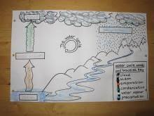 water cycle education pinterest science models and
