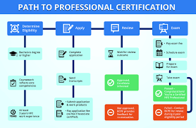 Core Qualifications List How To Certify Bcpe