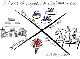 bolman and deal four frames how do you frame organizational challenges pixpired
