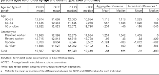 social security benefits table table 3 from social security income measurement in two surveys