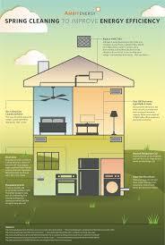 Efficient House Design by 100 Home Design Hvac Room Server Room Hvac Style Home