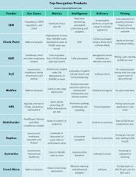 top 10 enterprise encryption products