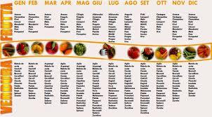 alimenti dukan i alimenti dieta dukan dieta dukan i cento alimenti a volontà