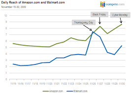 30 black friday amazon wal mart and amazon battle for online supremacy seeking alpha
