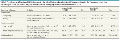 Dual Diagnosis Worksheets Epidemiology Of The Homebound Population In The United States