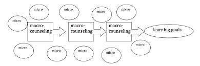 Counseling Skills For Managers The Macro And Micro Language Learning Counseling An
