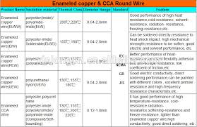 iec standard voice coil round copper enameled magnet copper coil