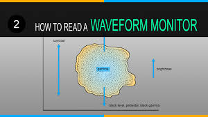 what is a waveform wiring diagram components