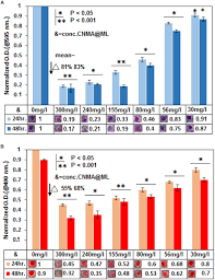 frontiers enhanced killing and antibiofilm activity of