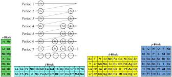 What Is The Purpose Of The Periodic Table Quantum Number Periodic Table Chemogenesis