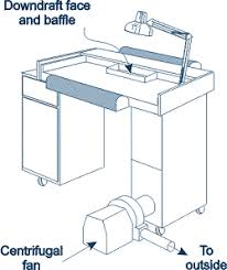 nail table ventilation systems cdc niosh publications and products controlling chemical hazards
