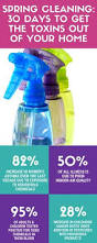 Toxicity Of Household Products by Learn More About Toxic Synthetic Fragrances And Chemicals Found