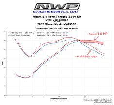 2008 nissan altima coupe 3 5 quarter mile nwp engineering inc big bore throttle body phenolic thermal