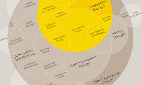 user experience design the 7 best ux infographics usertesting