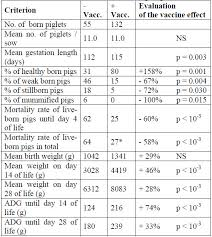 Sow Gestation Table Efficacy Of A Prrs Modified Live Virus Vaccine Us Strain Against