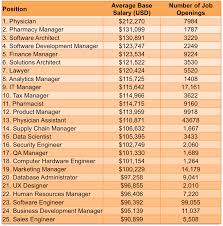 glass doors jobs where the jobs are the most in demand ict tech skills 2015