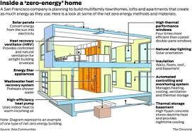 net zero or zero energy house design components home zero energy