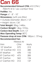 can fan 8 ho can filter group archives savannah hydroponics organics