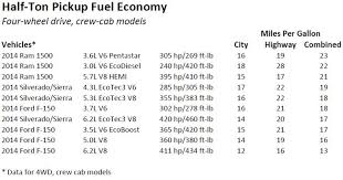 ford f150 fuel mileage ford f 150 ecoboost proves truck buyers want better gas mileage
