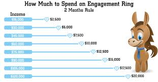 how much does an engagement ring cost how much should you really spend on engagement ring in 2017