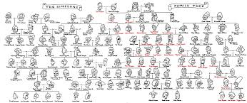 image the s family tree of homer png simpsons wiki