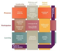 self design home learners network leading schools that include all learners inclusive education