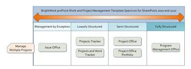 brightwork pmpoint templates overview