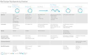 Customer Journey Mapping Nine Sample Customer Journey Maps U2013 And What We Can Learn From