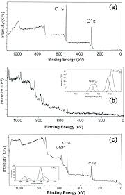 gum karaya sterculia urens stabilized zero valent iron