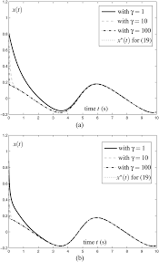neural dynamics and newton u2013raphson iteration for nonlinear