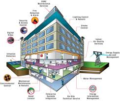 building automation system market grow owning to innovations in technology
