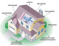 energy efficient homes searched term energy efficient house features kaf mobile homes