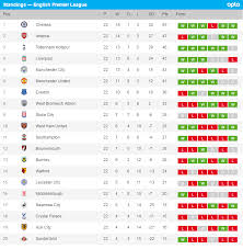 Premier Leage Table Chelsea Arsenal Win See Epl Latest Results And Premiere League Table