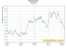 alum prices 1 year aluminum prices and aluminum price charts investmentmine