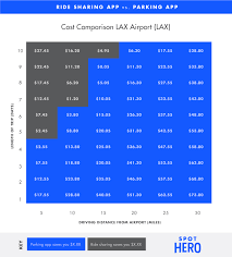 how airport parking facilities compete with ride