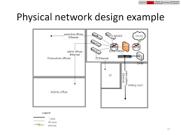 floor plan network design chapter 14 managerial issues in networking overview network design
