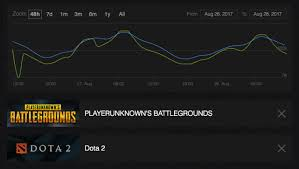 pubg ign playerunknown s battlegrounds temporarily beats dota 2 as most