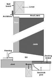 Replace Exterior Door Frame Installing Exterior Doors In Kit Homes