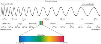 uv l short and long wavelength does light only exist until the far infra red and far ultraviolet