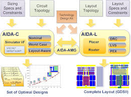 pcb layout design engineer salary phoenix software design solutions or layout driven flows for